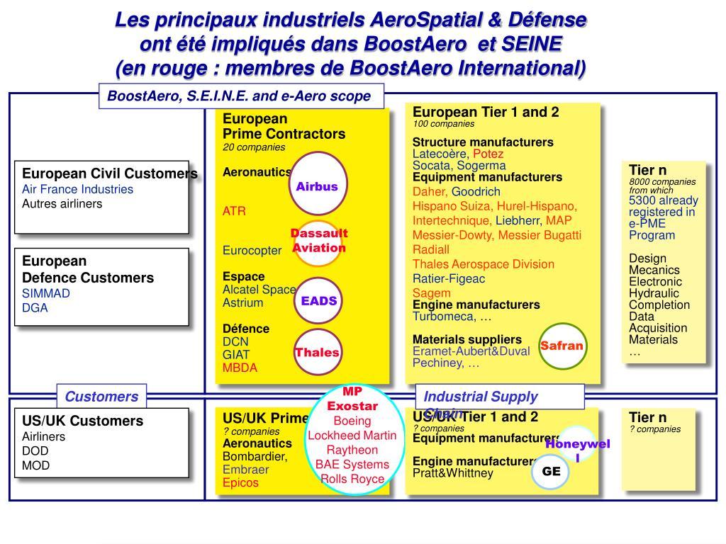 Les principaux industriels AeroSpatial & Défense