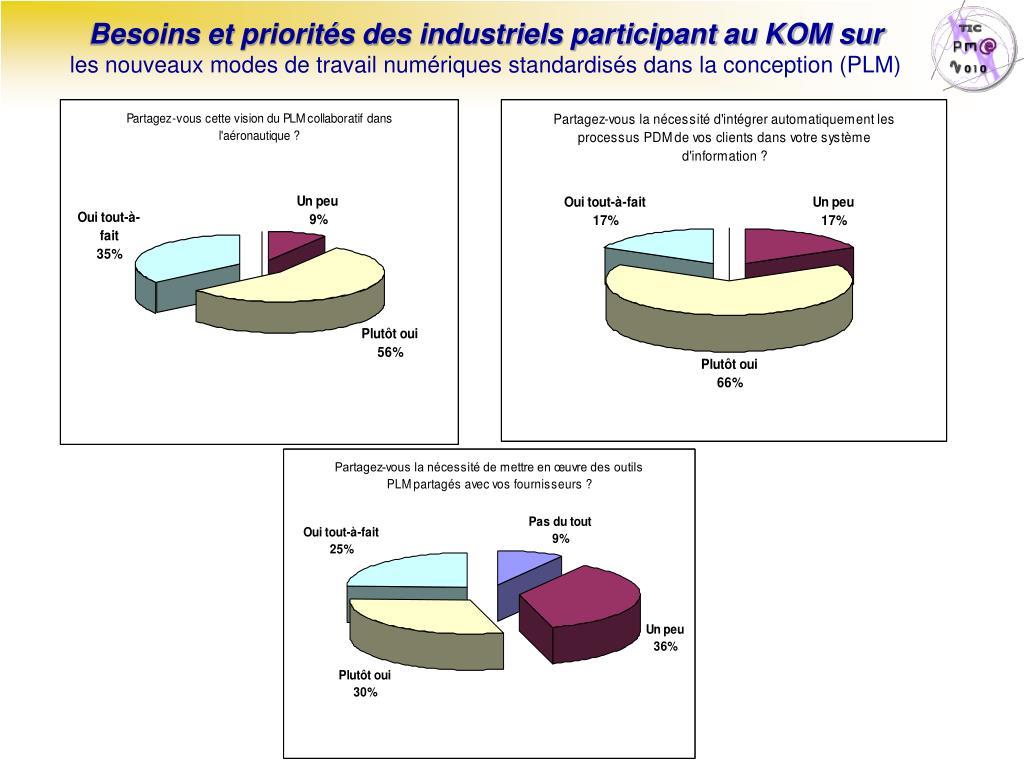 Besoins et priorités des industriels participant au KOM sur