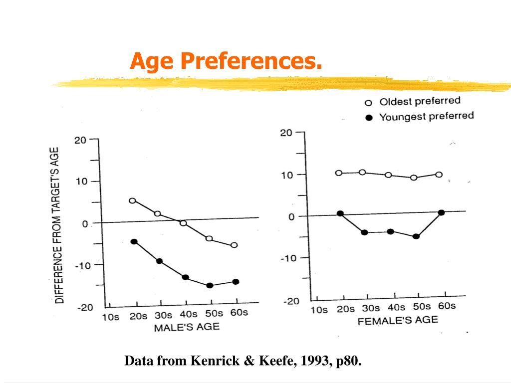 Age Preferences.