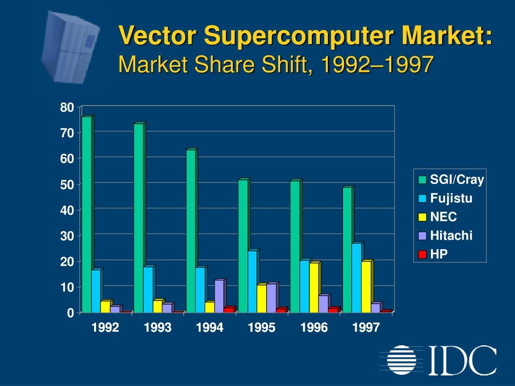 Vector Supercomputer Market: