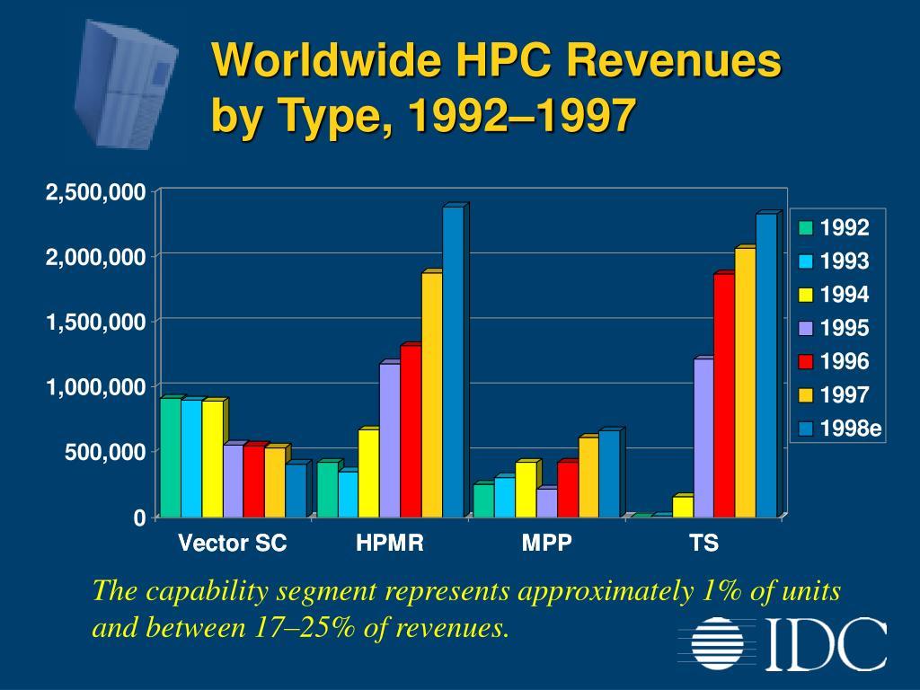 Worldwide HPC Revenues