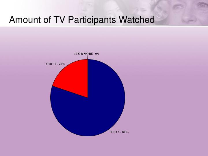 Amount of TV Participants Watched