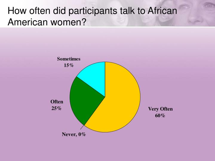 How often did participants talk to African American women?