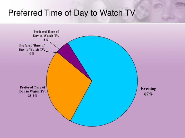 Preferred Time of Day to Watch TV