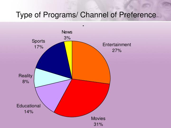 Type of Programs/ Channel of Preference