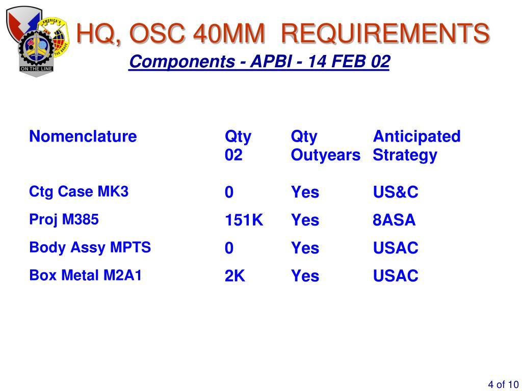 HQ, OSC 40MM  REQUIREMENTS