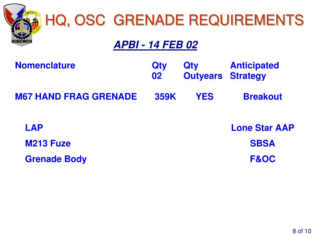HQ, OSC  GRENADE REQUIREMENTS