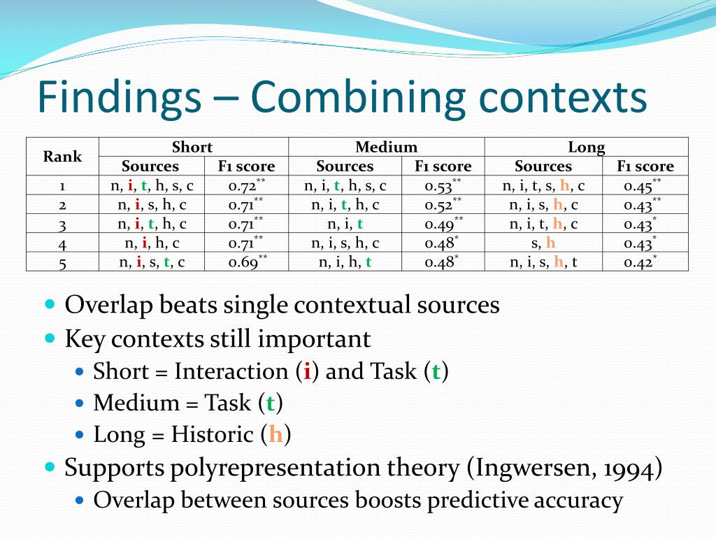 Findings – Combining contexts
