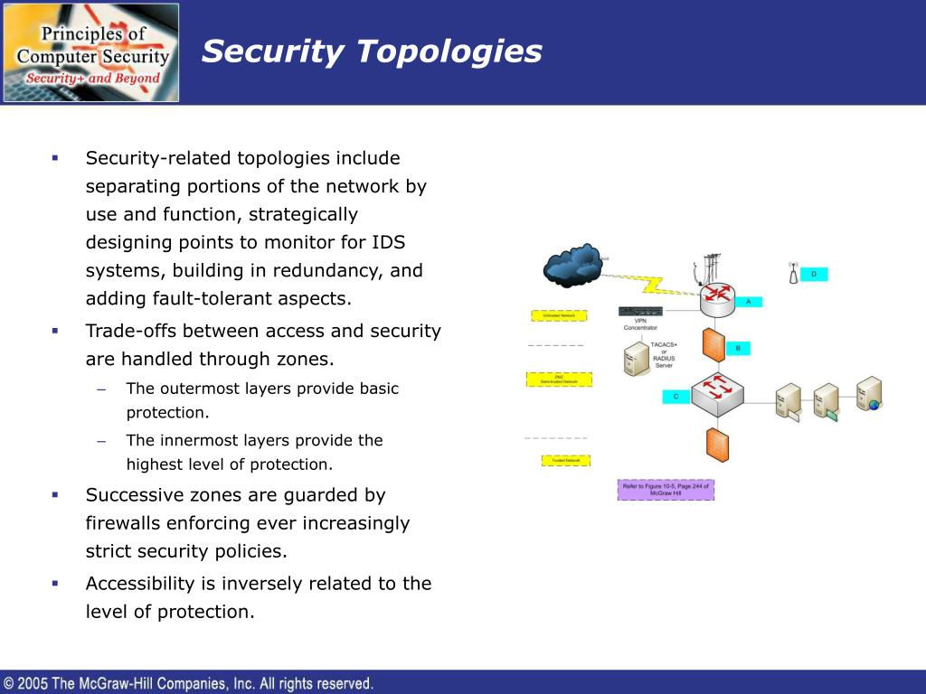 Security Topologies