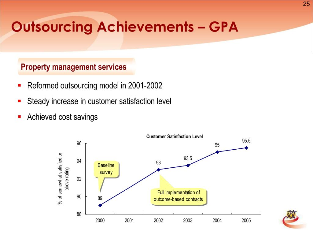 Outsourcing Achievements – GPA