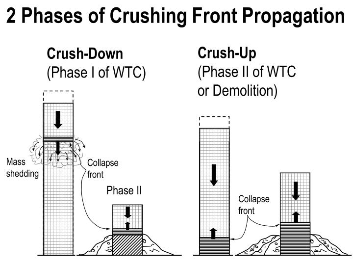 2 Phases of Crushing Front Propagation