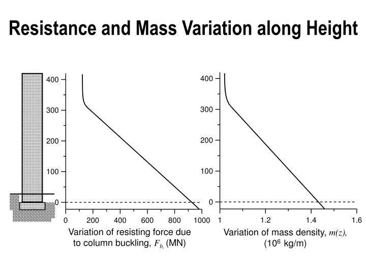 Resistance and Mass Variation along Height