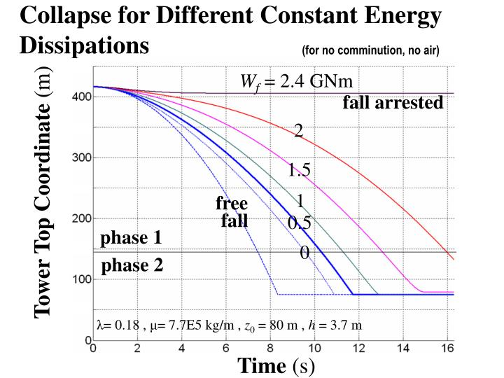 Collapse for Different Constant Energy Dissipations