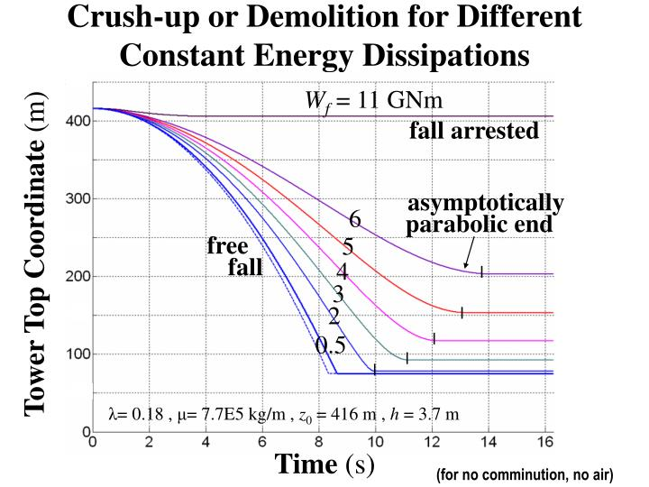 Crush-up or Demolition for Different Constant Energy Dissipations