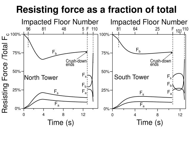 Resisting force as a fraction of total