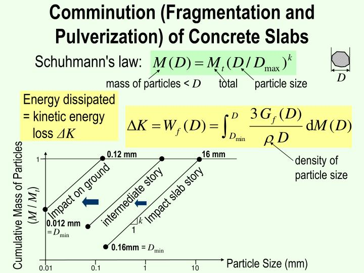 Comminution (Fragmentation and Pulverization) of Concrete Slabs