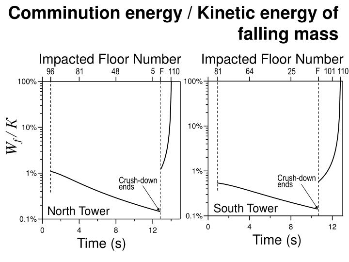 Comminution energy / Kinetic energy of   falling mass