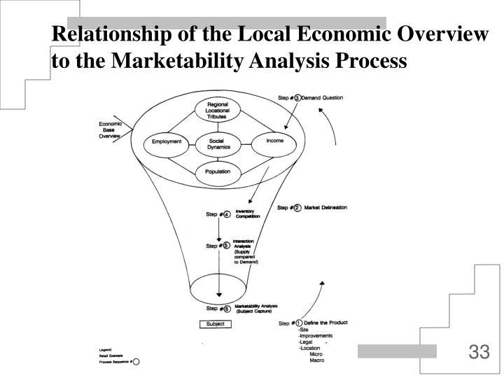Relationship of the Local Economic Overview to the Marketability Analysis Process