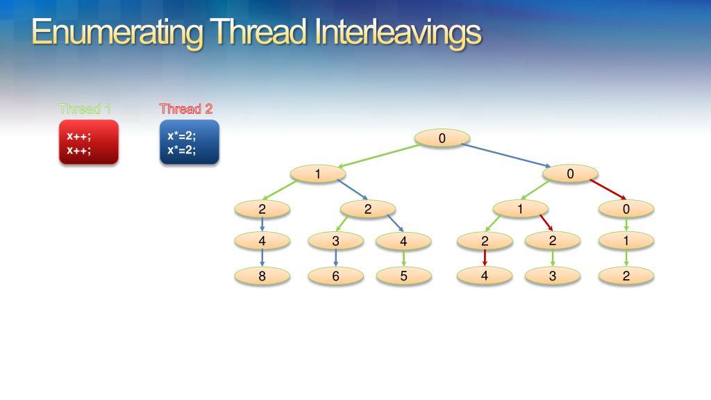 Enumerating Thread