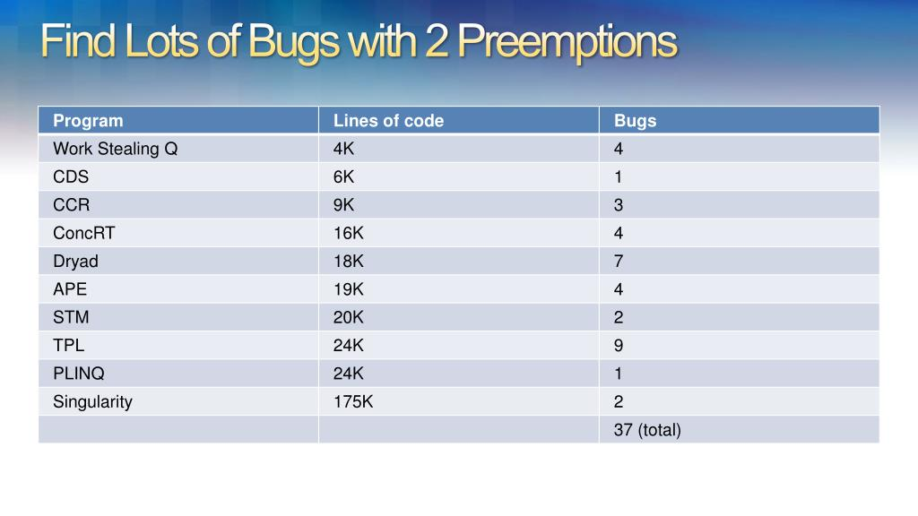 Find Lots of Bugs with 2 Preemptions