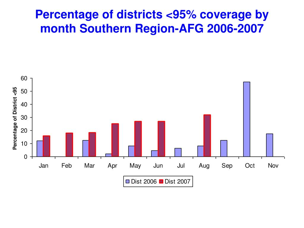 Percentage of districts <95% coverage by month Southern Region-AFG 2006-2007
