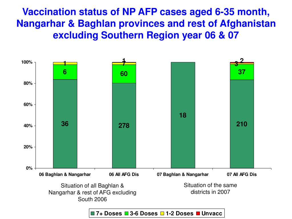 Vaccination status of NP AFP cases aged 6-35 month, Nangarhar & Baghlan provinces and rest of Afghanistan excluding Southern Region year 06 & 07