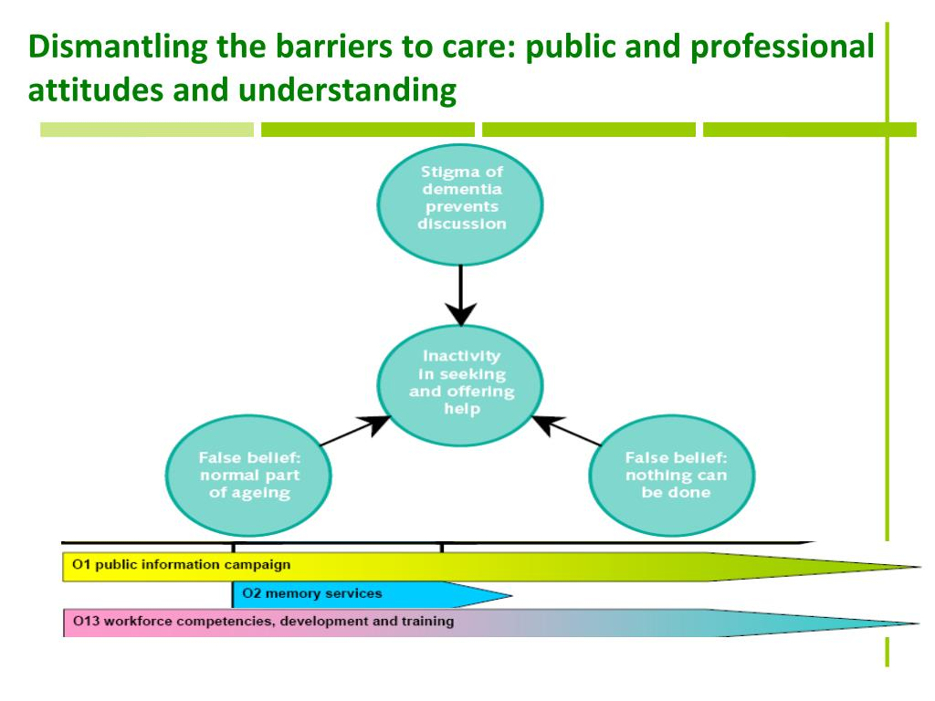 Dismantling the barriers to care: public and professional attitudes and understanding