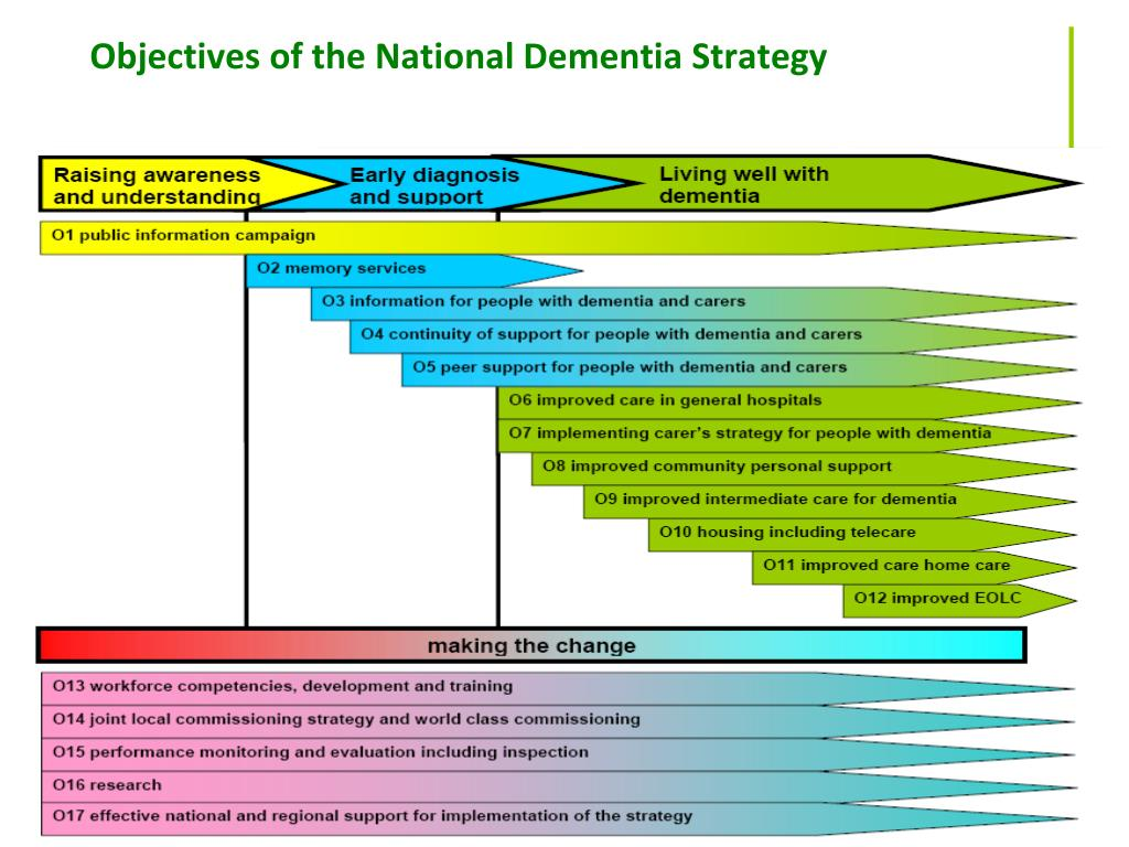 Objectives of the National Dementia Strategy