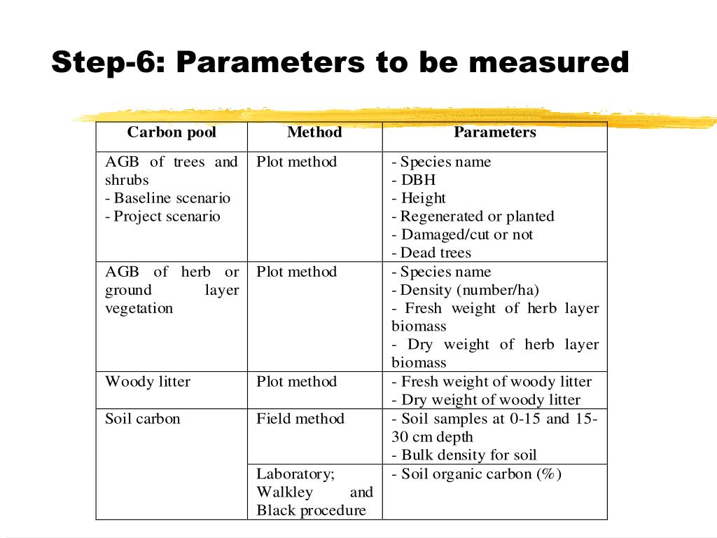 Step-6: Parameters to be measured