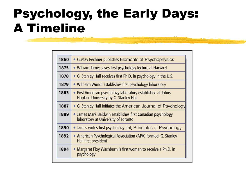 Psychology, the Early Days: