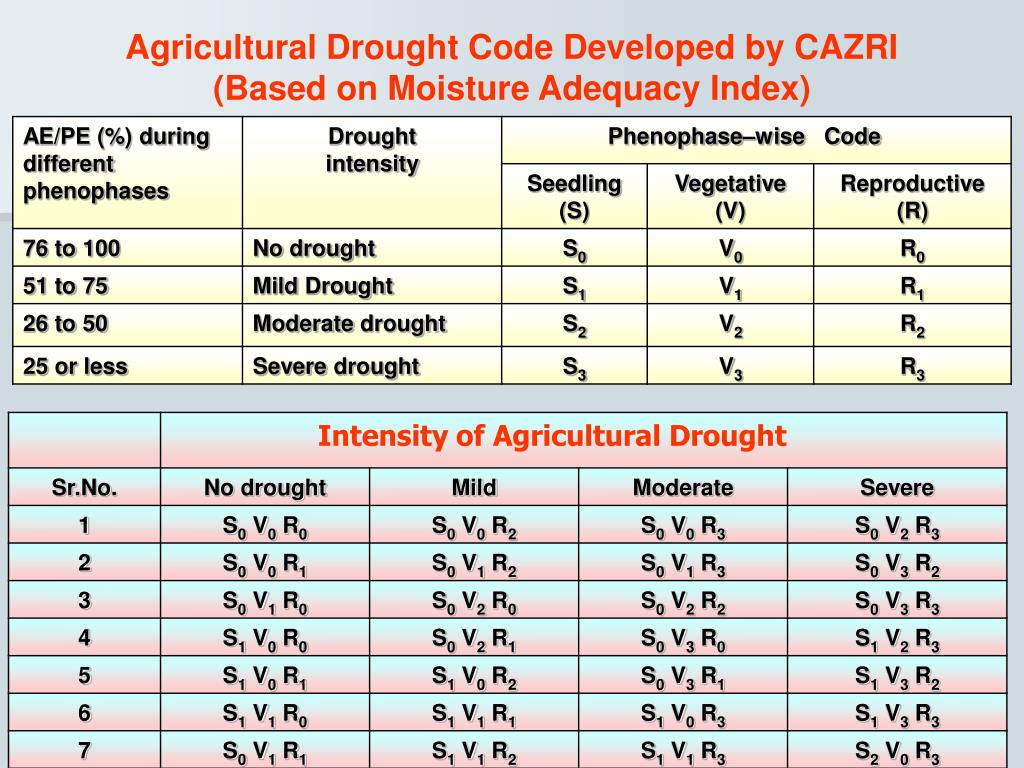 Agricultural Drought Code Developed by CAZRI