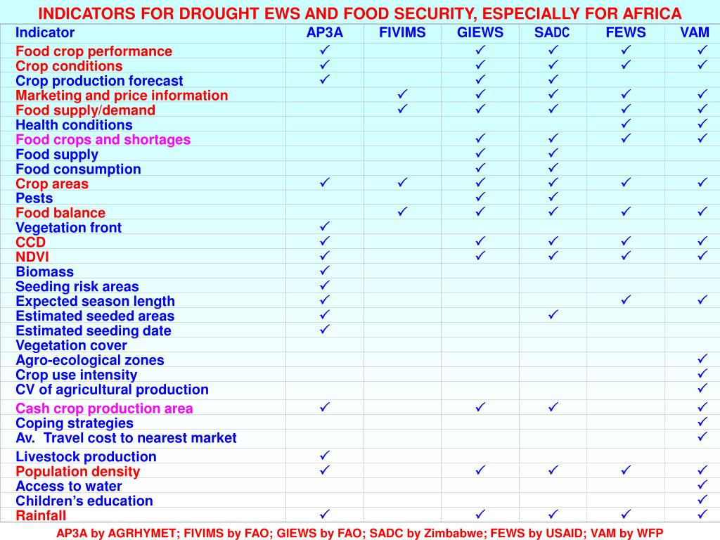 Table 1: Indicators of early warning systems for food security (used by major systems)