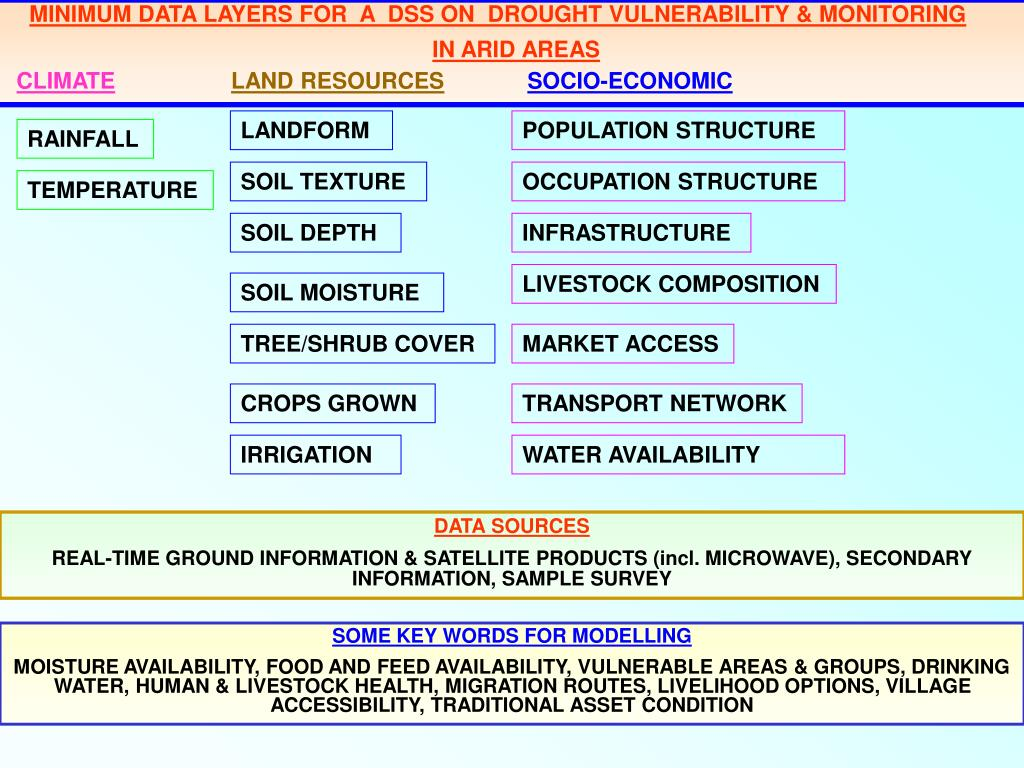 MINIMUM DATA LAYERS FOR  A  DSS ON  DROUGHT VULNERABILITY & MONITORING