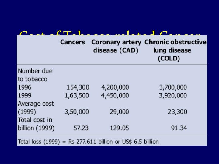 Cost of Tobacco related Cancer
