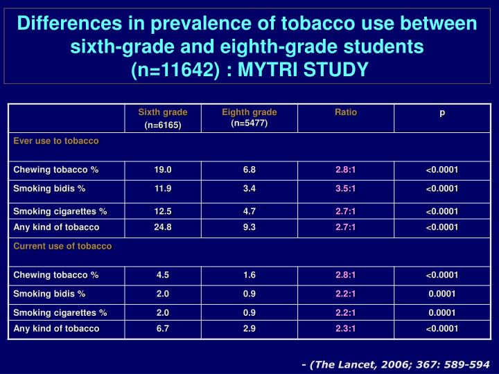 Differences in prevalence of tobacco use between sixth-grade and eighth-grade students