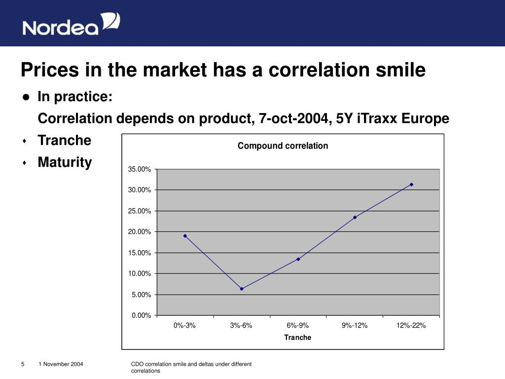 Prices in the market has a correlation smile
