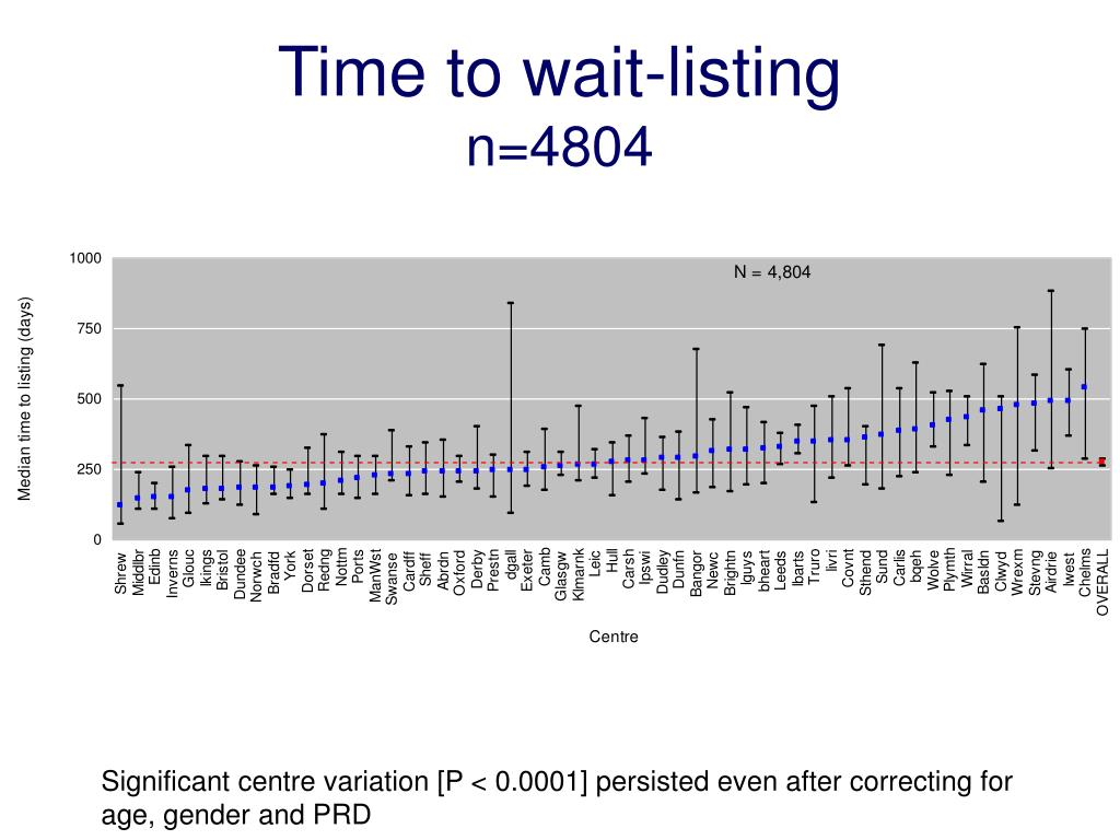 Time to wait-listing