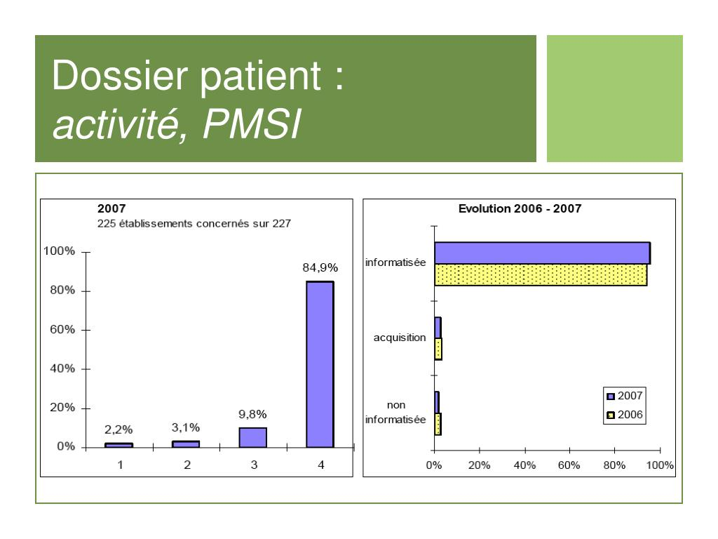 Dossier patient :