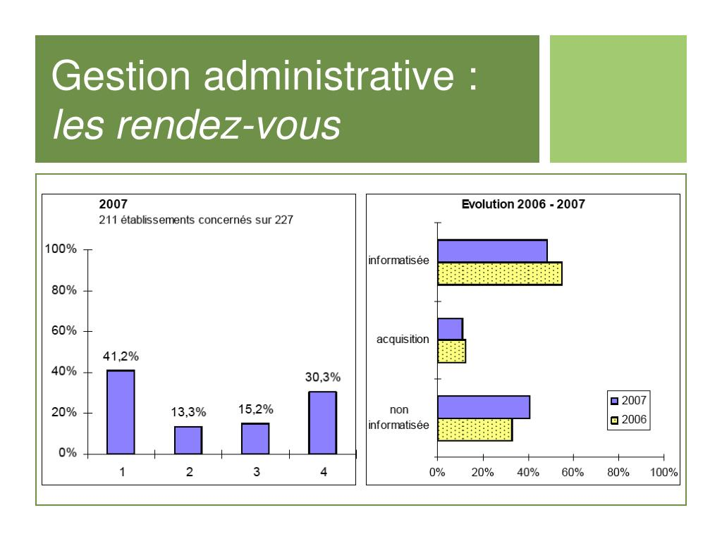 Gestion administrative :