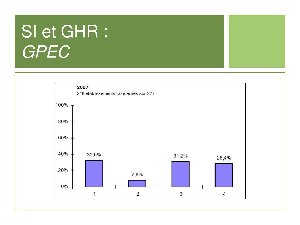 SI et GHR :