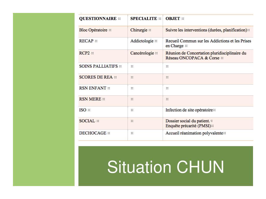 Situation CHUN