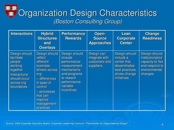 Ppt organizational design development powerpoint for Design consultant company