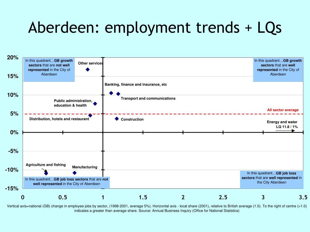 Aberdeen: employment trends + LQs