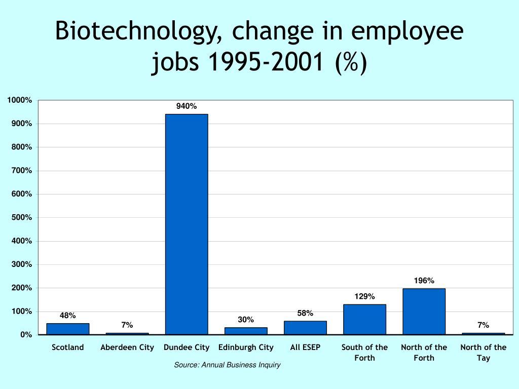 Biotechnology, change in employee jobs 1995-2001 (%)