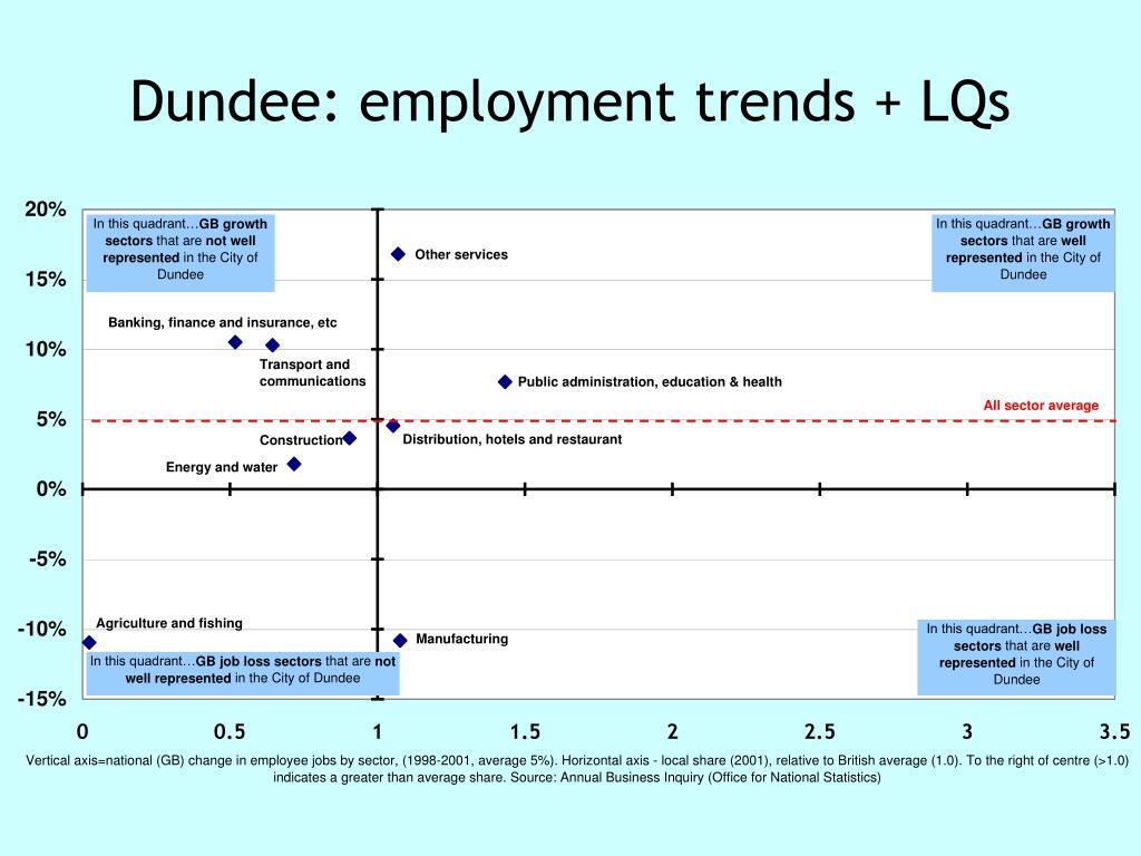 Dundee: employment trends + LQs