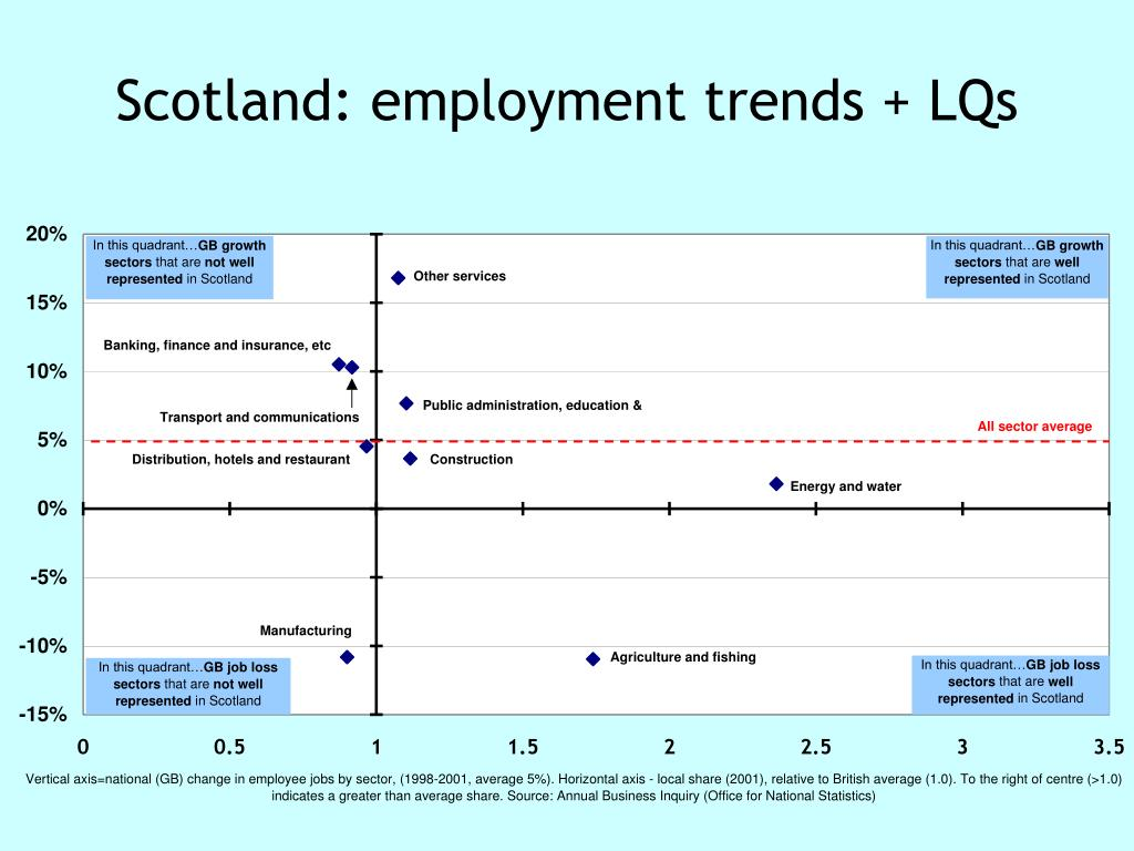 Scotland: employment trends + LQs