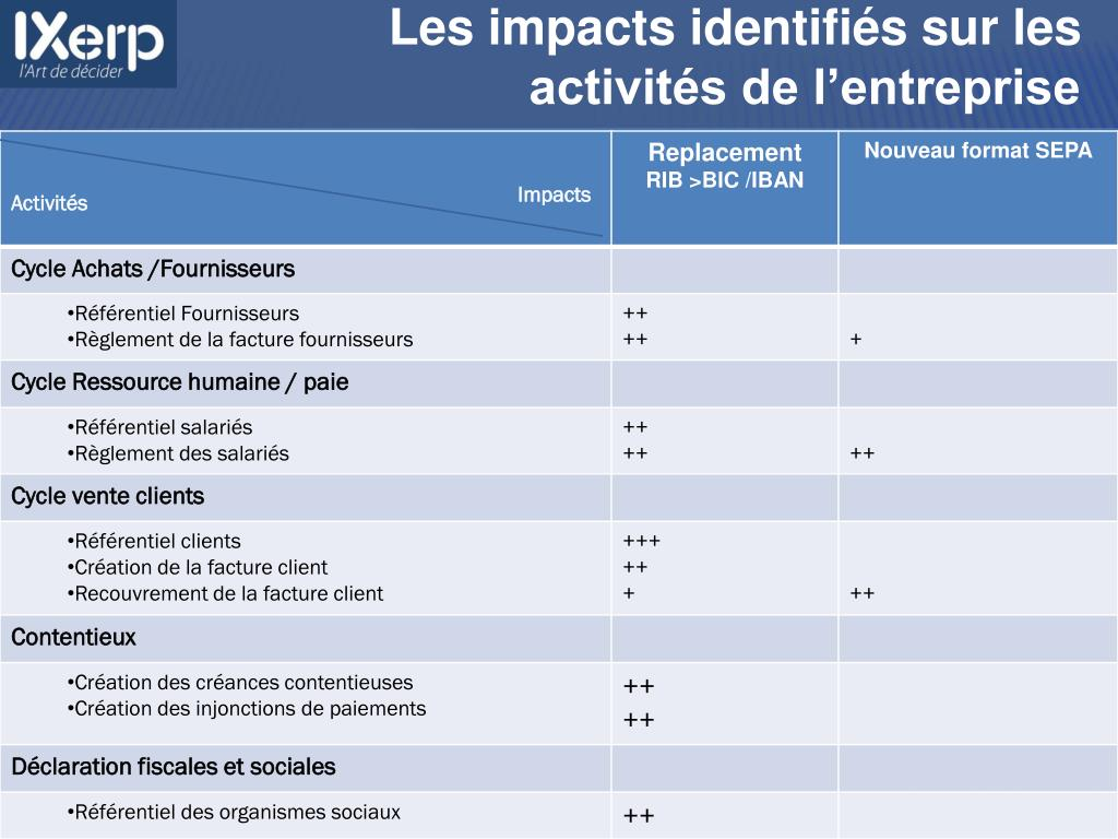 Les impacts identifiés sur les activités de l'entreprise