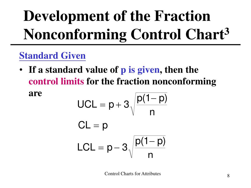 Development of the Fraction Nonconforming Control Chart