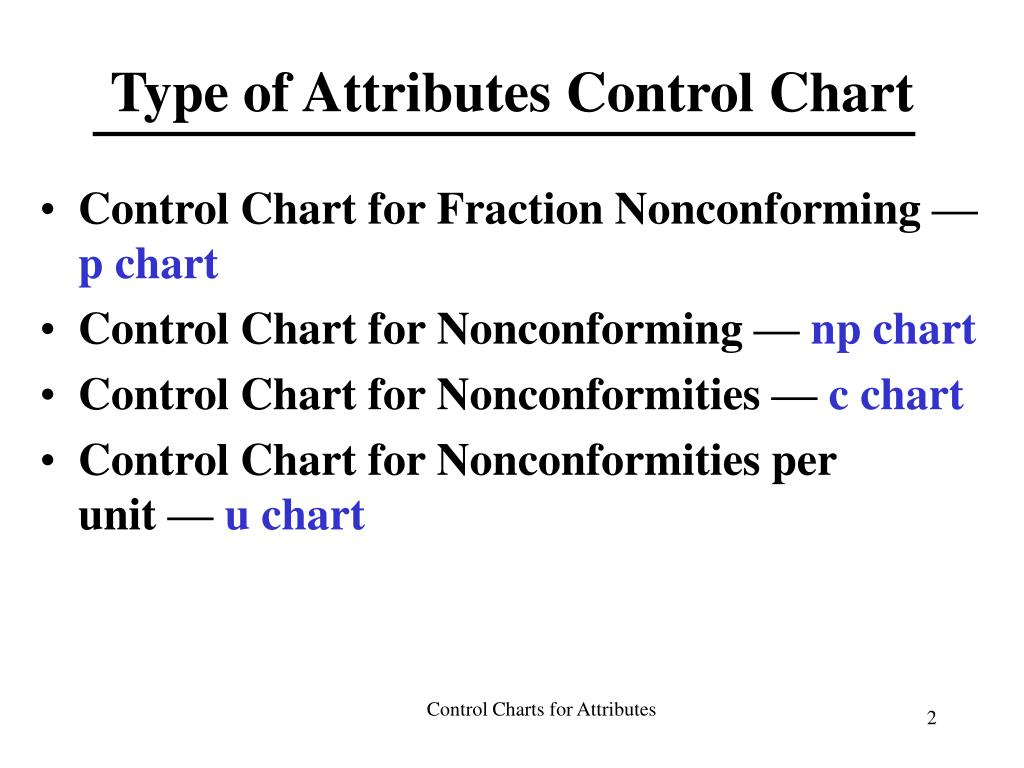 Type of Attributes Control Chart