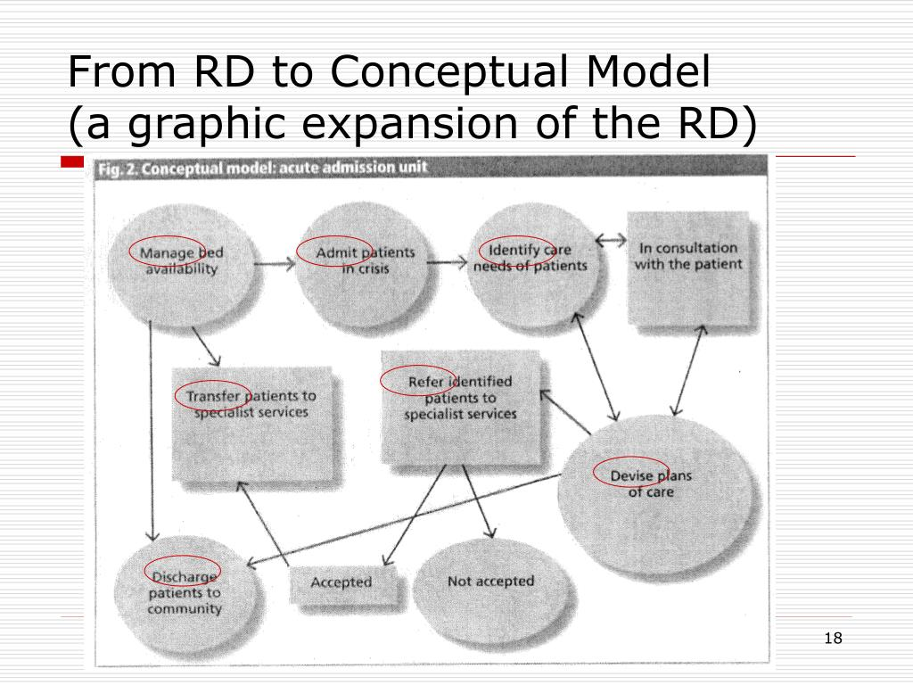 From RD to Conceptual Model